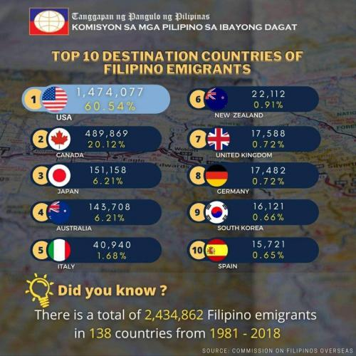 TOP 10 DESTINATION COUNTRIES OF FILIPINO EMIGRANTS