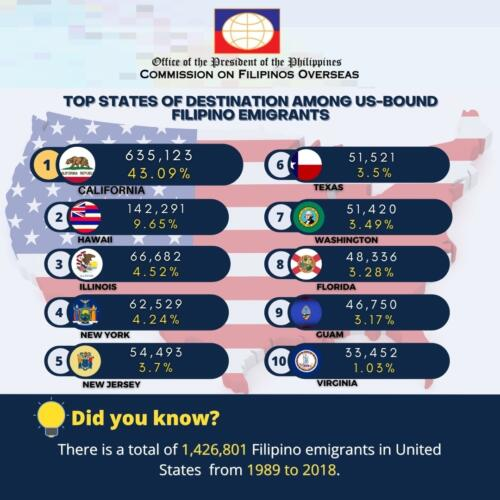 TOP STATES OF DESTINATION AMONG US-BOUND FILIPINO EMIGRANTS